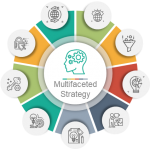 Multifaceted Strategy
