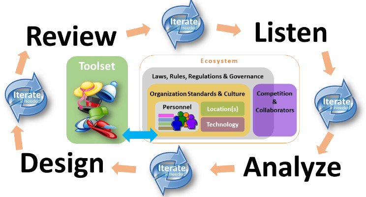 Hats as a Service: Enhancing Systems Analysis and Requirement Gathering